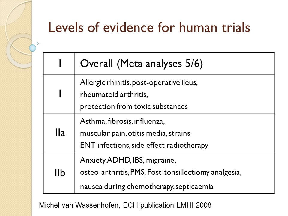 Levels of evidence for human trials IOverall (Meta analyses 5/6) I Allergic rhinitis, post-operative ileus, rheumatoid arthritis, protection from toxic substances IIa Asthma, fibrosis, influenza, muscular pain, otitis media, strains ENT infections, side effect radiotherapy IIb Anxiety, ADHD, IBS, migraine, osteo-arthritis, PMS, Post-tonsillectiomy analgesia, nausea during chemotherapy, septicaemia Michel van Wassenhofen, ECH publication LMHI 2008