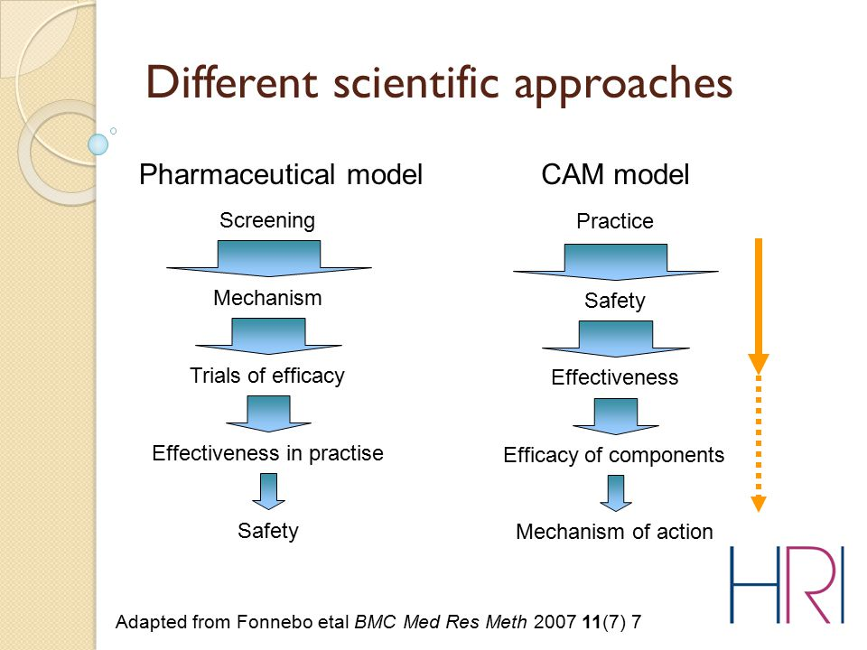 Different scientific approaches Pharmaceutical model Screening Mechanism Trials of efficacy Effectiveness in practise Safety CAM model Practice Safety Effectiveness Efficacy of components Mechanism of action Adapted from Fonnebo etal BMC Med Res Meth 2007 11(7) 7