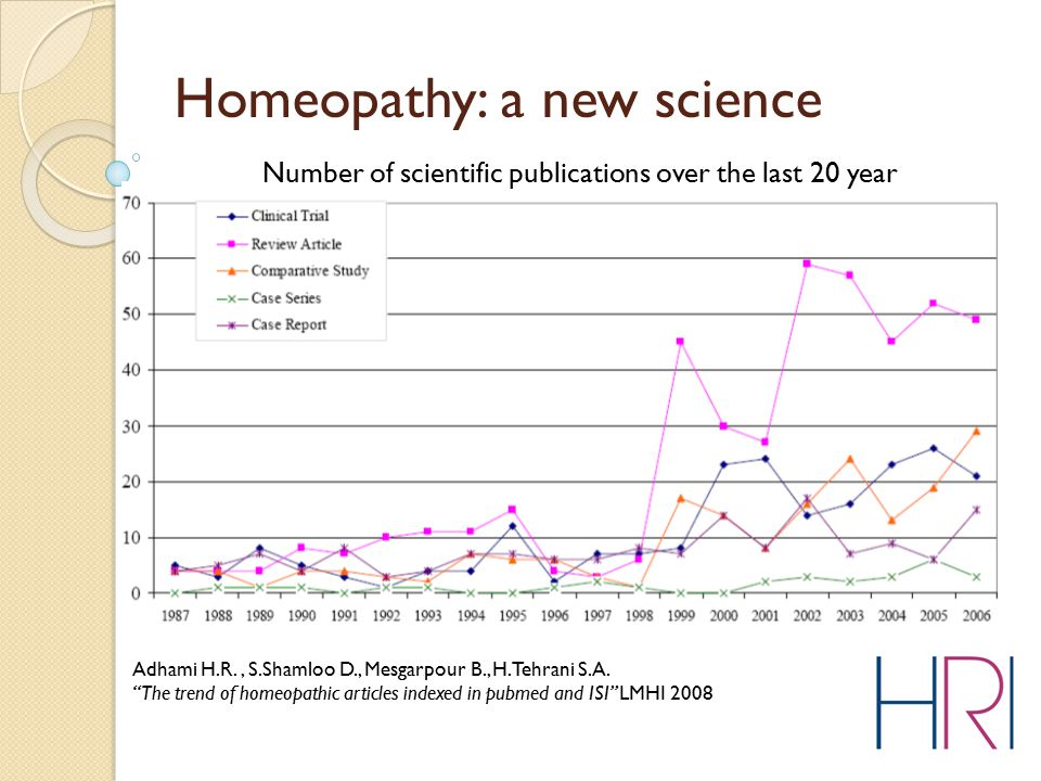 "Homeopathy: a new science Adhami H.R., S.Shamloo D., Mesgarpour B., H.Tehrani S.A. ""The trend of homeopathic articles indexed in pubmed and ISI"" LMHI"