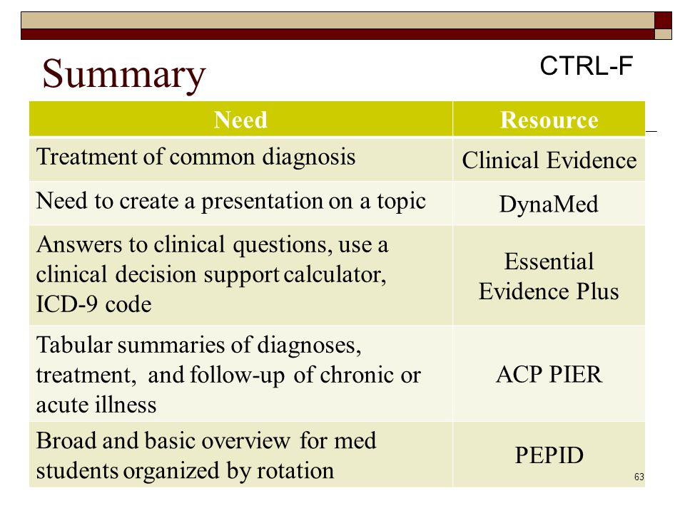 Summary Need Resource Treatment of common diagnosis Clinical Evidence Need to create a presentation on a topic DynaMed Answers to clinical questions,