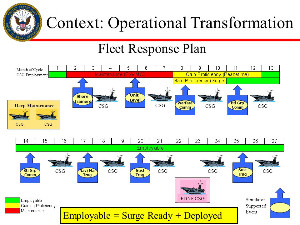 Training Resource Strategy (TRS) Simulator Supported Battle Group Training In-port and/or At-sea Navy Training Transformation Inter - Service Cooperation JNTCJNTC