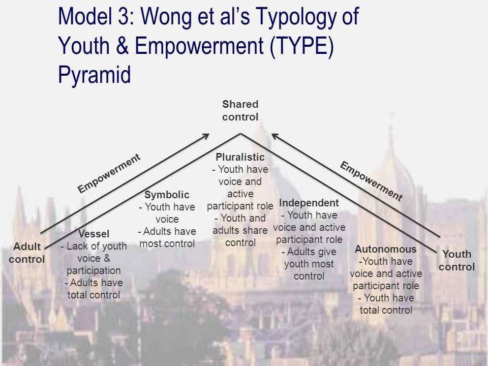 Model 3: Wong et al's Typology of Youth & Empowerment (TYPE) Pyramid Vessel - Lack of youth voice & participation - Adults have total control Symbolic - Youth have voice - Adults have most control Pluralistic - Youth have voice and active participant role - Youth and adults share control Autonomous -Youth have voice and active participant role - Youth have total control Independent - Youth have voice and active participant role - Adults give youth most control Shared control Empowerment Adult control Youth control