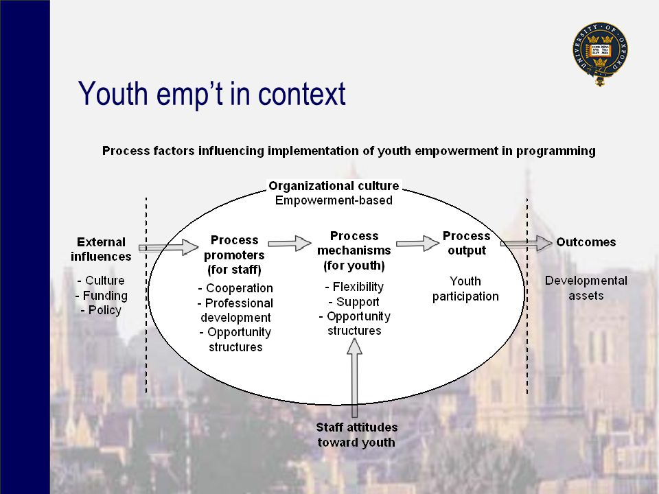 Youth emp't in context