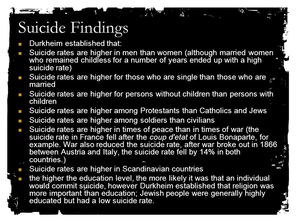Suicide Findings Durkheim established that: Suicide rates are higher in men than women (although married women who remained childless for a number of years ended up with a high suicide rate) Suicide rates are higher for those who are single than those who are married Suicide rates are higher for persons without children than persons with children Suicide rates are higher among Protestants than Catholics and Jews Suicide rates are higher among soldiers than civilians Suicide rates are higher in times of peace than in times of war (the suicide rate in France fell after the coup d etat of Louis Bonaparte, for example.