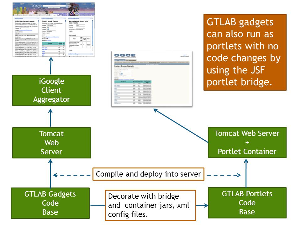 GTLAB Gadgets Code Base GTLAB Portlets Code Base Tomcat Web Server Tomcat Web Server + Portlet Container iGoogle Client Aggregator Compile and deploy into server Decorate with bridge and container jars, xml config files.