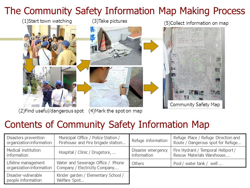 The Community Safety Information Map Making Process (1)Start town watching (2)Find useful/dangerous spot(4)Mark the spot on map (3)Take pictures (5)Collect information on map Community Safety Map Contents of Community Safety Information Map Disasters prevention organization information Medical institution information Lifeline management organization information Disaster-vulnerable people information Refuge information Disaster emergency information Others Municipal Office / Police Station / Firehouse and Fire brigade station… Hospital / Clinic / Drugstore, … Water and Sewerage Office / Phone Company / Electricity Company….