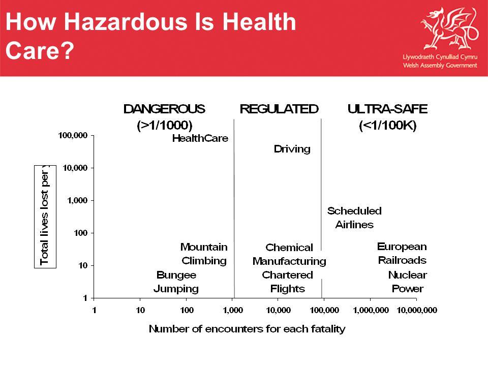 How Hazardous Is Health Care?