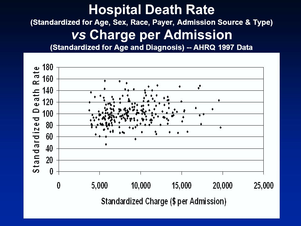 Hospital Death Rate (Standardized for Age, Sex, Race, Payer, Admission Source & Type) vs Charge per Admission (Standardized for Age and Diagnosis) --