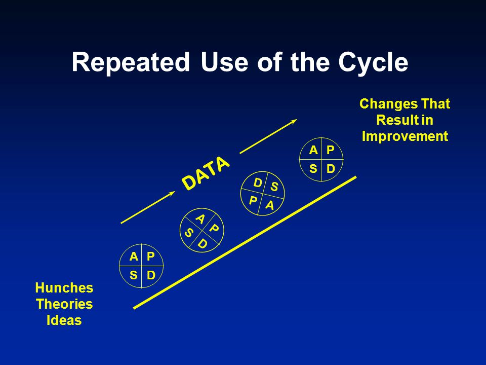 Repeated Use of the Cycle Hunches Theories Ideas Changes That Result in Improvement AP SD A P S D AP SD D S P A DATA