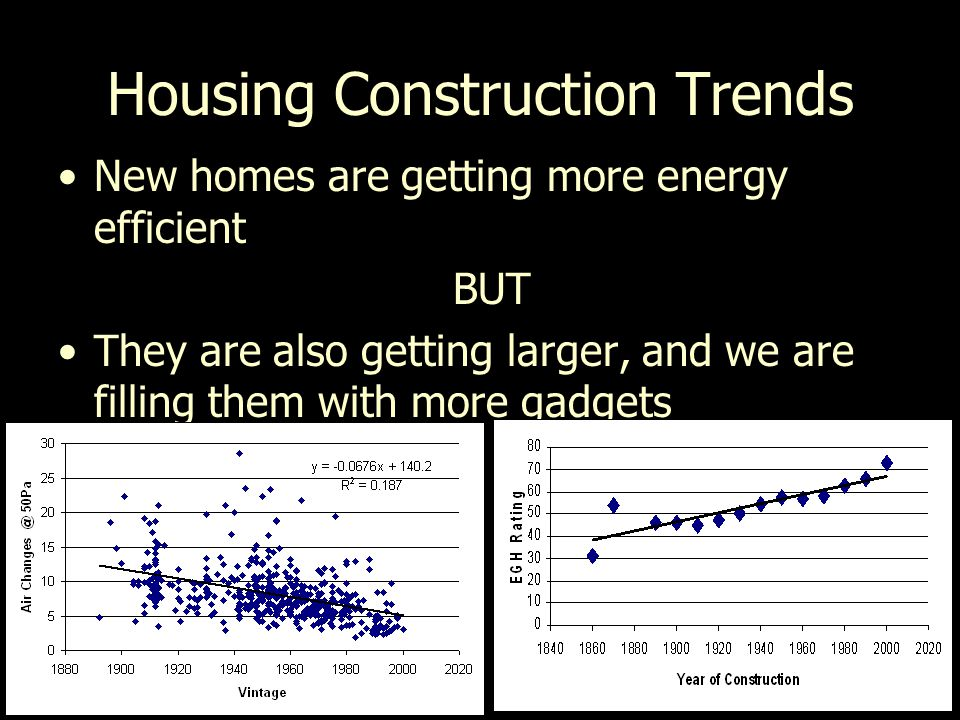 Housing Construction Trends New homes are getting more energy efficient BUT They are also getting larger, and we are filling them with more gadgets
