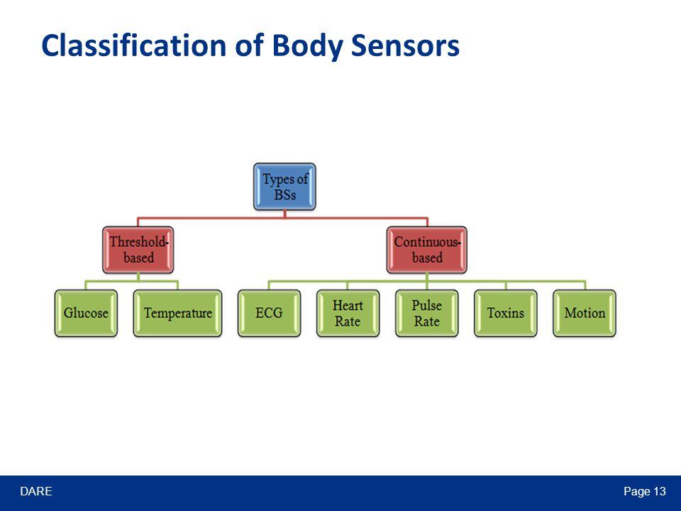 DAREPage 13 Classification of Body Sensors