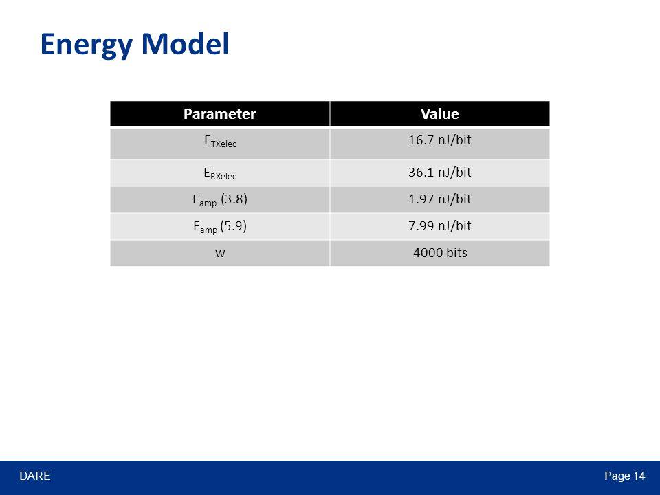 DAREPage 14 Energy Model ParameterValue E TXelec 16.7 nJ/bit E RXelec 36.1 nJ/bit E amp (3.8)1.97 nJ/bit E amp (5.9)7.99 nJ/bit w4000 bits