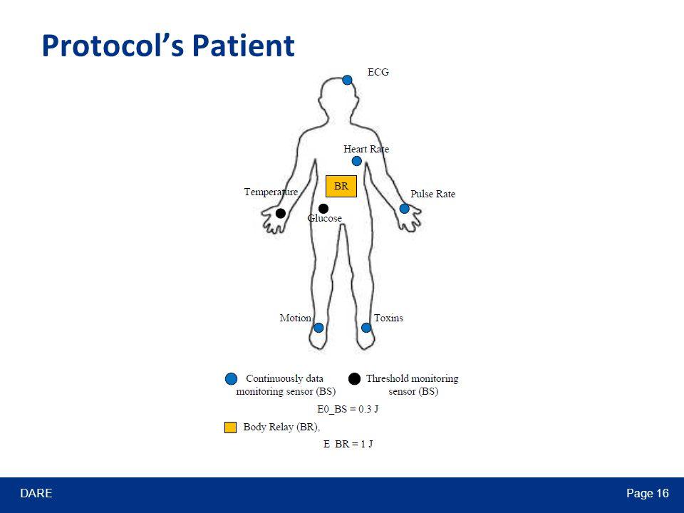 DAREPage 16 Protocol's Patient
