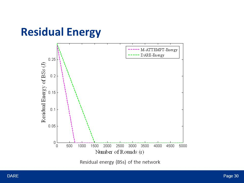 DAREPage 30 Residual Energy Residual energy (BSs) of the network