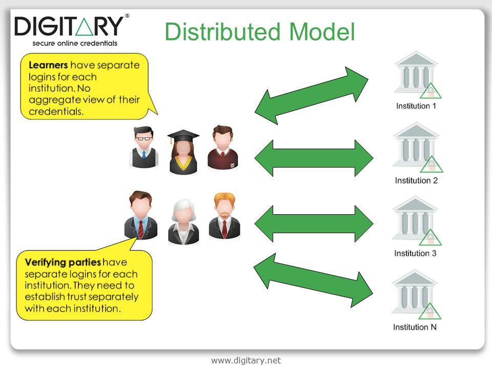 www.digitary.net Distributed Model