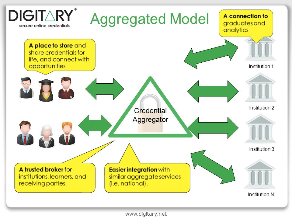 www.digitary.net Aggregated Model Credential Aggregator Institution 1Institution 2Institution 3Institution N