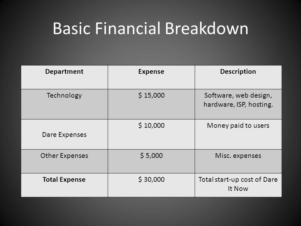 Basic Financial Breakdown DepartmentExpenseDescription Technology$ 15,000Software, web design, hardware, ISP, hosting.