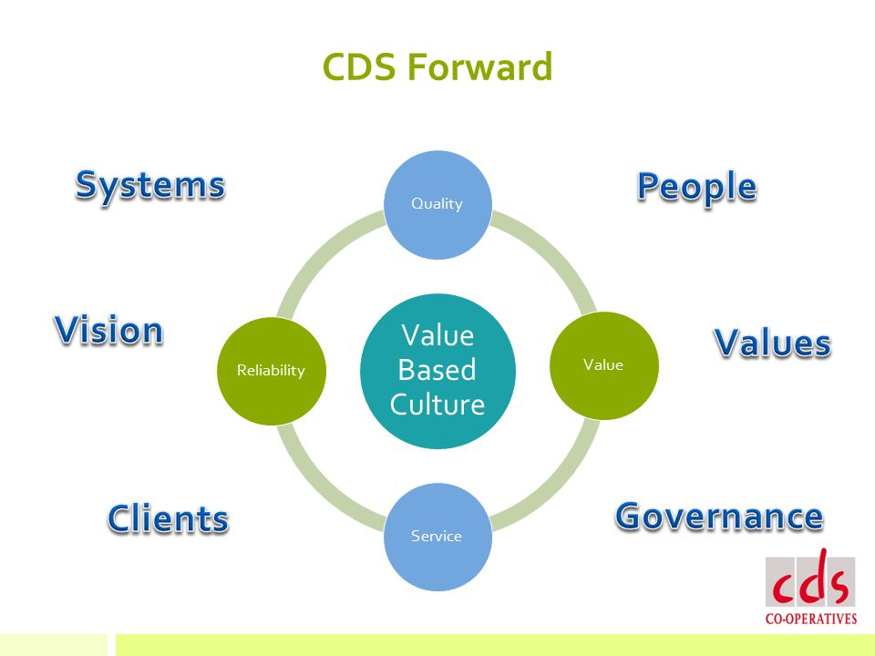 CDS Forward Value Based Culture QualityValueServiceReliability