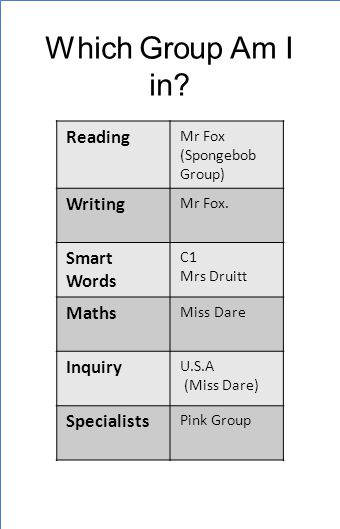 Which Group Am I in. Reading Mr Fox (Spongebob Group) Writing Mr Fox.