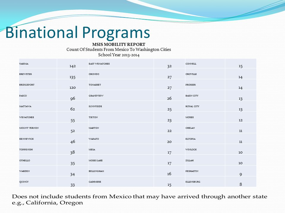 Binational Programs YAKIMA 142 EAST WENATCHEE 32 CONNELL 15 BREWSTER 135 ORONDO 27 OROVILLE 14 BRIDGEPORT 120 TONASKET 27 PROSSER 14 PASCO 96 GRANDVIE
