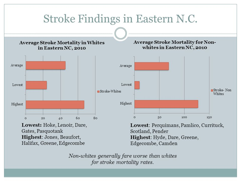 Stroke Findings in Eastern N.C. Non-whites generally fare worse than whites for stroke mortality rates. Lowest: Hoke, Lenoir, Dare, Gates, Pasquotank