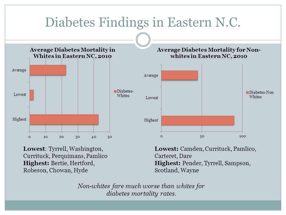 Diabetes Findings in Eastern N.C. Non-whites fare much worse than whites for diabetes mortality rates. Lowest: Tyrrell, Washington, Currituck, Perquim