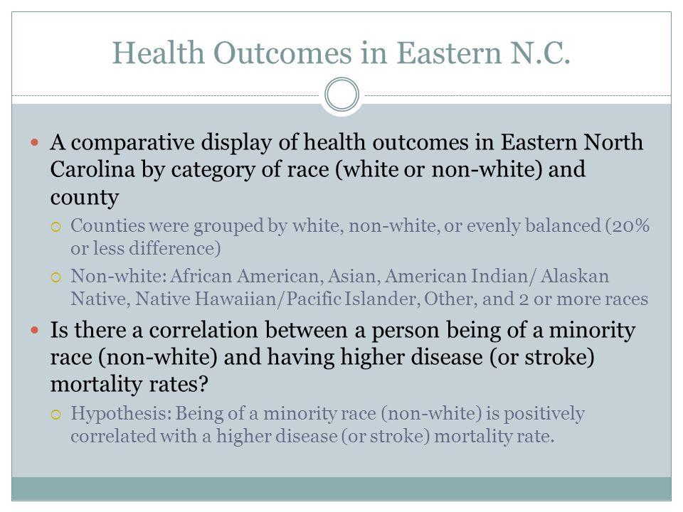 Methodology Comparison Groups: White vs.