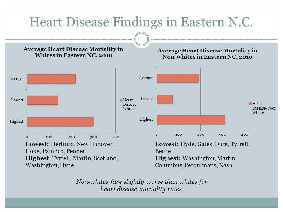 Heart Disease Findings in Eastern N.C. Non-whites fare slightly worse than whites for heart disease mortality rates. Lowest: Hertford, New Hanover, Ho