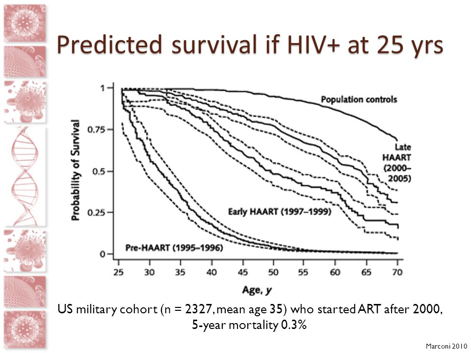 US military cohort (n = 2327, mean age 35) who started ART after 2000, 5-year mortality 0.3% Marconi 2010 Predicted survival if HIV+ at 25 yrs