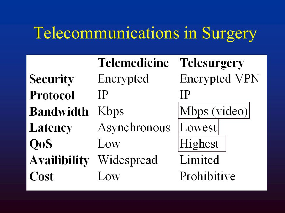 Telecommunications in Surgery