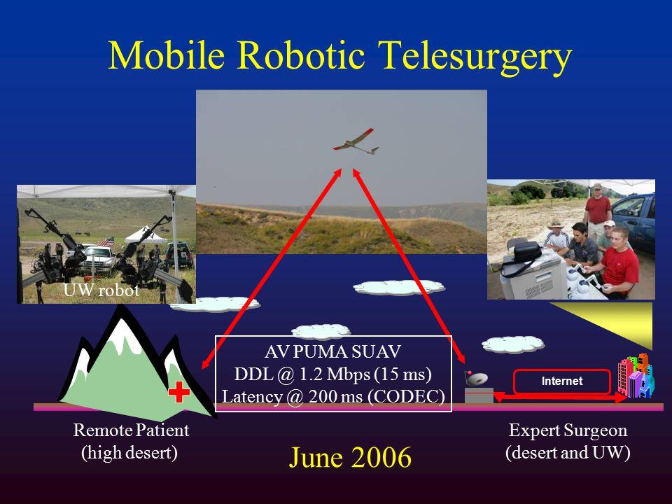 Mobile Robotic Telesurgery Internet Remote Patient (high desert) Expert Surgeon (desert and UW) UW robot AV PUMA SUAV DDL @ 1.2 Mbps (15 ms) Latency @ 200 ms (CODEC) June 2006