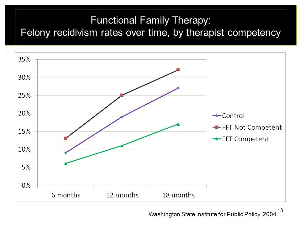 Functional Family Therapy: Felony recidivism rates over time, by therapist competency 13 Washington State Institute for Public Policy, 2004