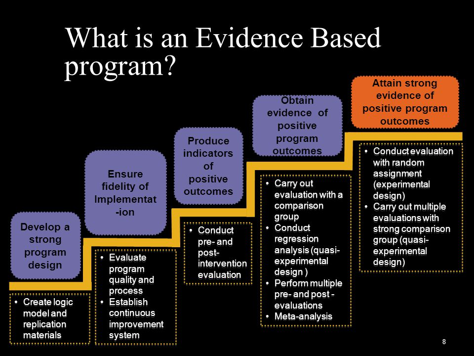 What is an Evidence Based program.