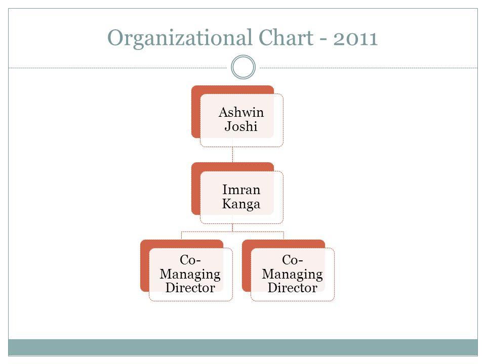 Organizational Chart - 2011 Ashwin Joshi Imran Kanga Co- Managing Director