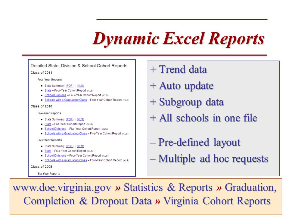 Dynamic Excel Reports + Trend data + Auto update + Subgroup data + All schools in one file – Pre-defined layout – Multiple ad hoc requests www.doe.virginia.gov» Statistics & Reports » Graduation, Completion & Dropout Data » Virginia Cohort Reports www.doe.virginia.gov » Statistics & Reports » Graduation, Completion & Dropout Data » Virginia Cohort Reports