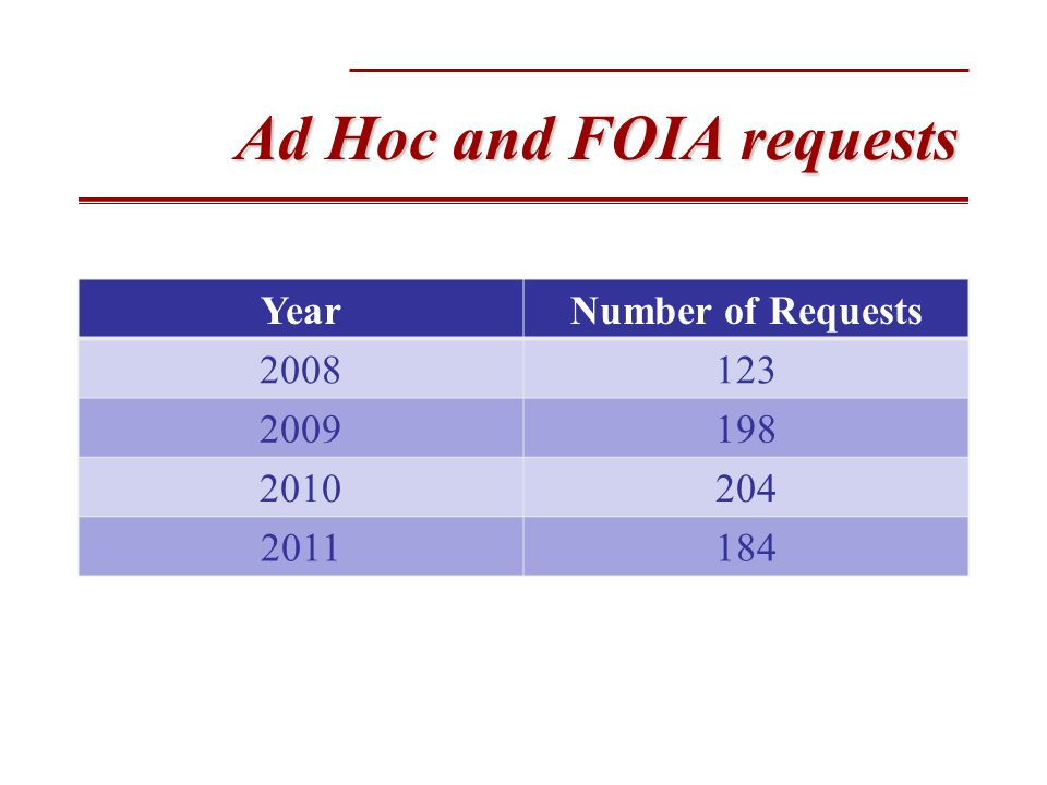 Ad Hoc and FOIA requests YearNumber of Requests 2008123 2009198 2010204 2011184