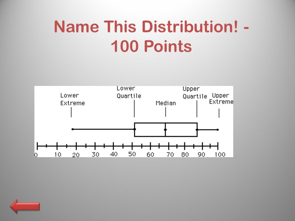 Name This Distribution! - 100 Points