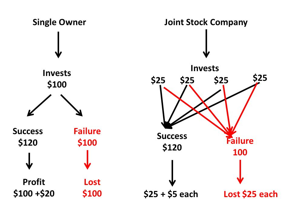 Single Owner Invests $100 Success $120 Profit $100 +$20 Failure $100 Lost $100 Joint Stock Company $25 Invests Success $120 $25 + $5 each Failure 100 Lost $25 each
