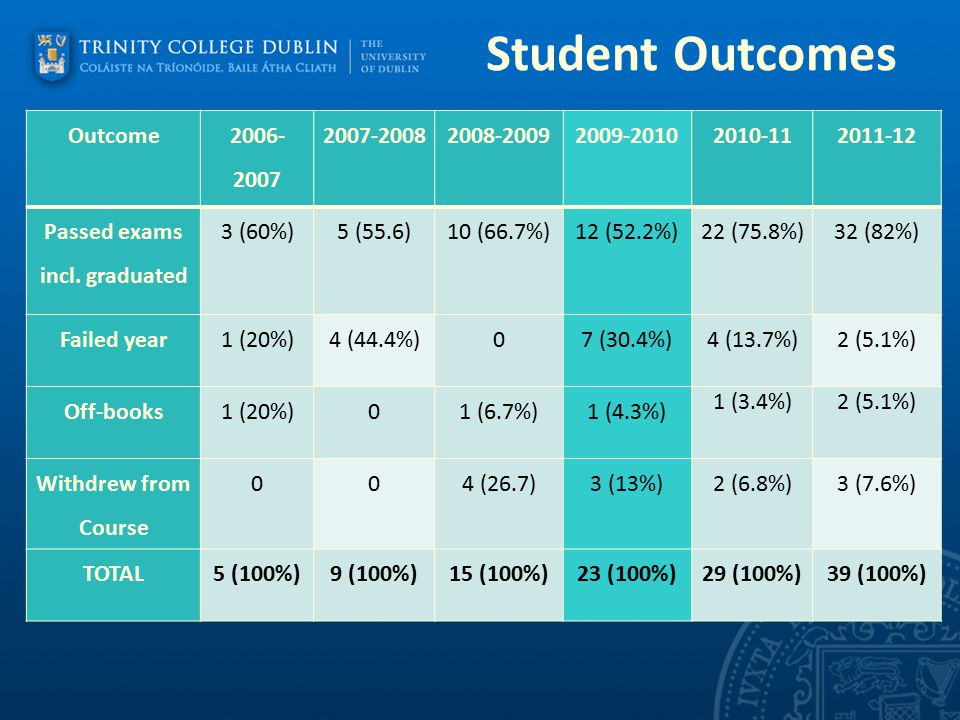 Student Outcomes. Outcome 2006- 2007 2007-20082008-20092009-20102010-112011-12 Passed exams incl. graduated 3 (60%)5 (55.6)10 (66.7%)12 (52.2%)22 (75.