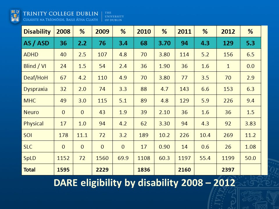 TCD Registered StudentsTotal Arts, H, & SS (incl TSM) Eng, Maths and Systems Health Sciences Cross Faculty Medical/SOI14453264817 Mental Health19781393740 Physical9847161817 HOH/Deaf3825562 Visual Impairment23134 6 ADHD and ADD612110 12 Dyspraxia52117 8 Neurological2814356 Autistic Spectrum Disorder4072436 Intellectual disability33 Speech Language21 1 SpLD370188788949 Total1086494212217163