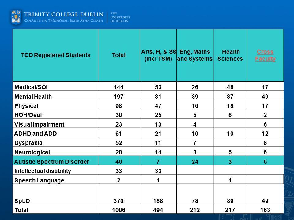 Trinity College Dublin Information 2007- 2012
