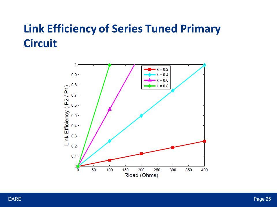 DAREPage 25 Link Efficiency of Series Tuned Primary Circuit