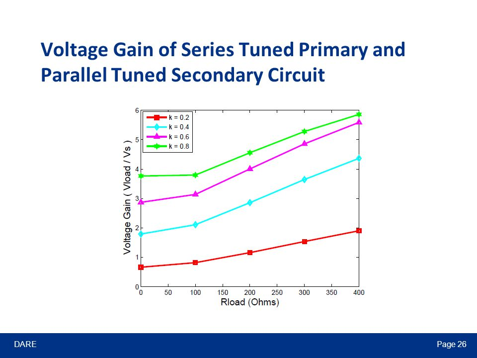 DAREPage 26 Voltage Gain of Series Tuned Primary and Parallel Tuned Secondary Circuit