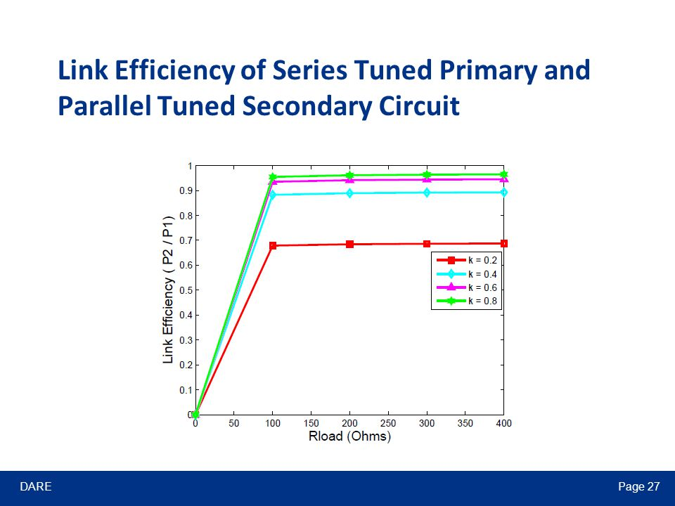 DAREPage 27 Link Efficiency of Series Tuned Primary and Parallel Tuned Secondary Circuit