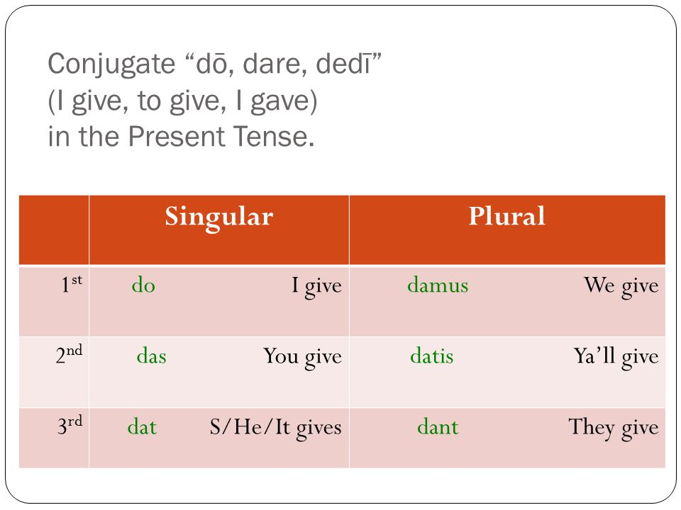 "Conjugate ""dō, dare, dedī"" (I give, to give, I gave) in the Present Tense. SingularPlural 1 st do I givedamus We give 2 nd das You givedatis Ya'll giv"