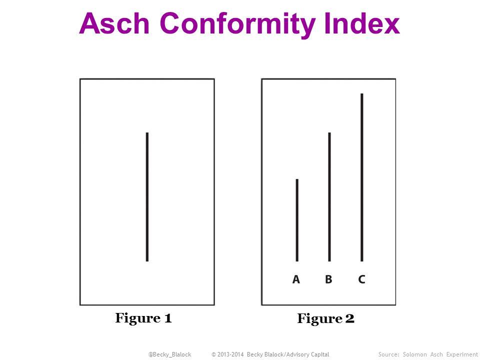 Asch Conformity Index Figure 1 Figure 2 Source: Solomon Asch Experiment @Becky_Blalock © 2013-2014 Becky Blalock/Advisory Capital