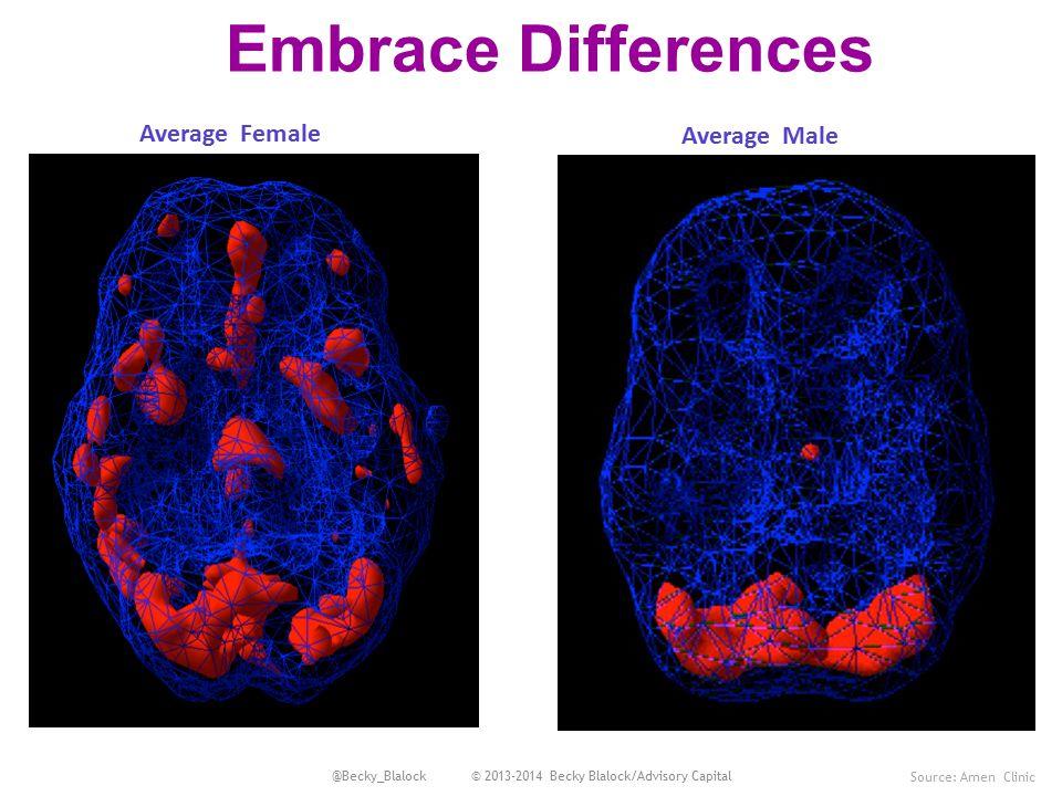 Average Female Embrace Differences Source: Amen Clinic Average Male @Becky_Blalock © 2013-2014 Becky Blalock/Advisory Capital