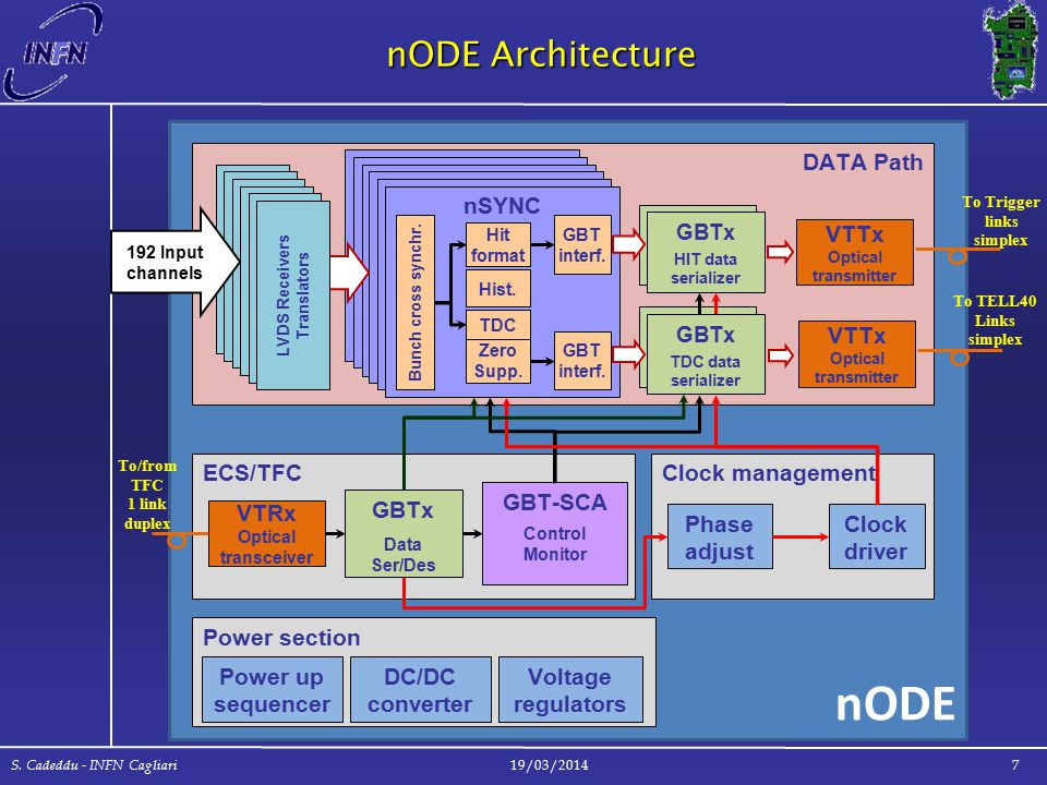nODE Architecture 19/03/2014 S. Cadeddu - INFN Cagliari 7 nODE DATA Path Sync nSYNC Bunch cross synchr. TDC Hit format Hist. GBT interf. Zero Supp. GB