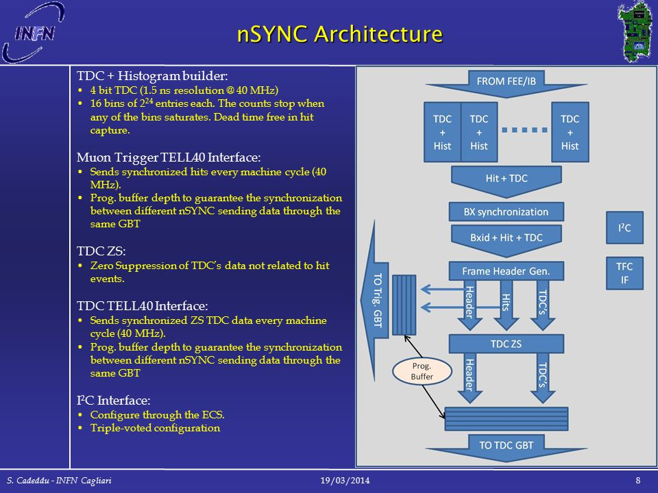 nSYNC Architecture 19/03/2014 S. Cadeddu - INFN Cagliari 8 TDC + Histogram builder: 4 bit TDC (1.5 ns resolution @ 40 MHz) 16 bins of 2 24 entries eac