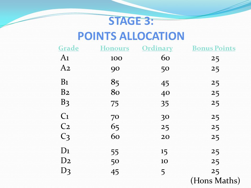 STAGE 3: POINTS ALLOCATION Grade HonoursOrdinaryBonus Points A11006025 A2905025 B1 854525 B2804025 B3753525 C1703025 C2652525 C3602025 D1551525 D2501025 D345525 (Hons Maths)